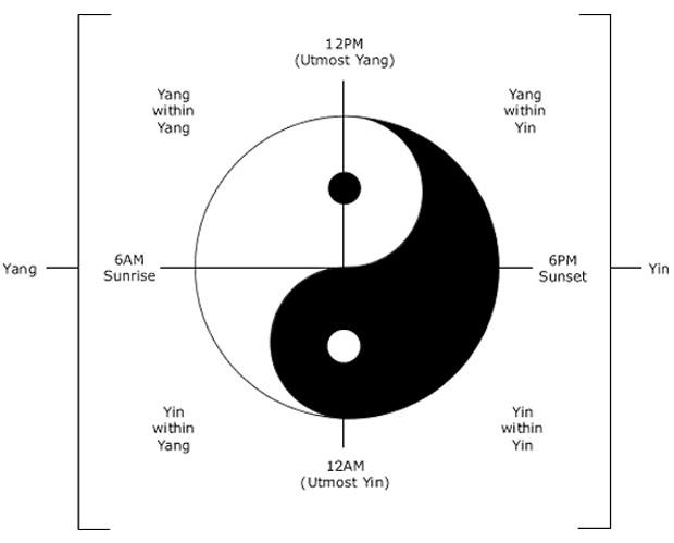Yin and Yang used to measure time